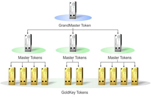 GoldKey Security Hierarchy